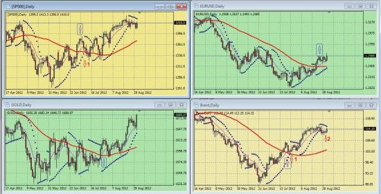 Обзор сигналов на дневных графиках S&P500, EURUSD, GOLD, BRENТ за период 27.08.-31.08 (на 20.00 мск 24.08.12)