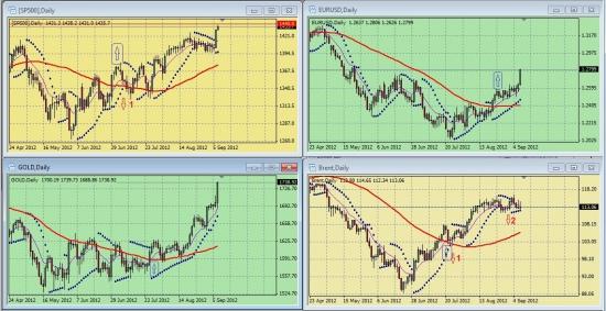 Обзор сигналов на дневных графиках S&P500, EURUSD, GOLD, BRENТ за период 03.09.-07.09 (на 18.50 мск 07.09.12)