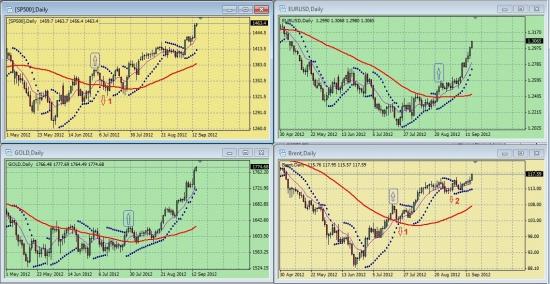 Обзор сигналов на дневных графиках S&P500, EURUSD, GOLD, BRENТ за период 10.09.-14.09 (на 14.00 мск 14.09.12)