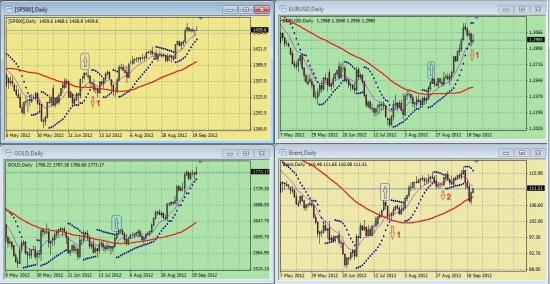 Обзор сигналов на дневных графиках S&P500, EURUSD, GOLD, BRENТ за период 17.09.-21.09 (на 00.00 мск 24.09.12)