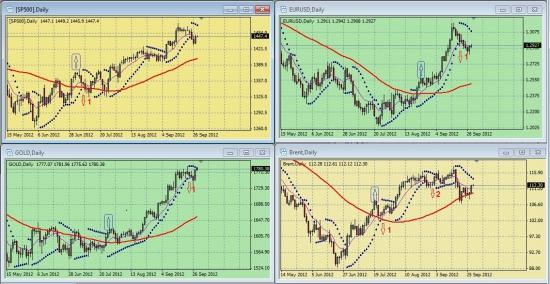 Обзор сигналов на дневных графиках S&P500, EURUSD, GOLD, BRENТ за период 24.09.-28.09 (на 09.45 мск 28.09.12)