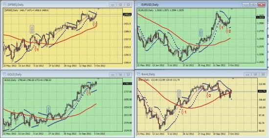 Обзор сигналов на дневных графиках S&P500, EURUSD, GOLD, BRENТ за период 01.10-05.10 (на 00.00 мск 08.10.12)