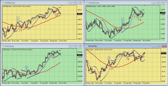 Обзор сигналов на дневных графиках S&P500, EURUSD, GOLD, BRENТ за период 08.10-12.10 (на 00.00 мск 15.10.12)