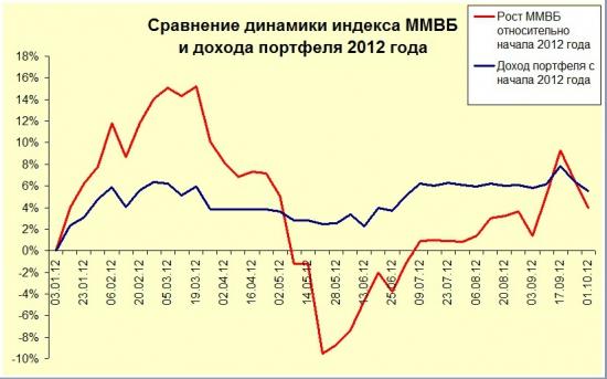 Обзор системных сигналов за 9 месяцев 2012 года