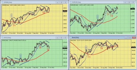 Обзор сигналов на дневных графиках S&P500, EURUSD, GOLD, BRENТ за период 15.10.-19.10 (на 00.00 мск 22.10.12)