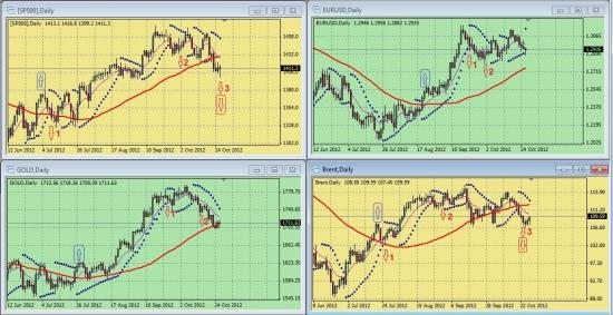 Обзор сигналов на дневных графиках S&P500, EURUSD, GOLD, BRENТ за период 22.10.-26.10 (на 00.00 мск 29.10.12)