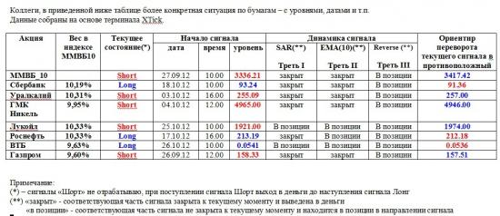 ММВБ. Прогноз ближайших сессий. Обзор системных сигналов за период 22.10.12-26.10.12.