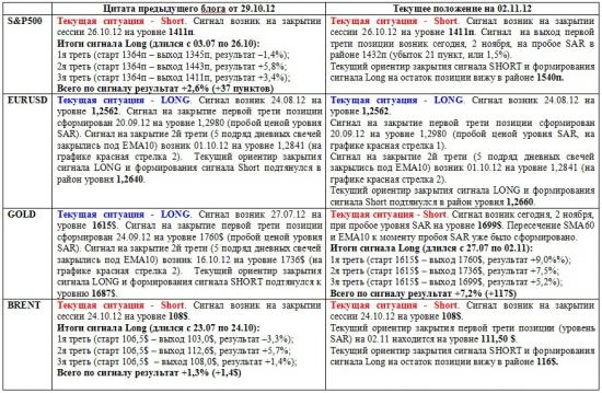 Обзор сигналов на дневных графиках S&P500, EURUSD, GOLD, BRENТ за период 29.10-02.11 (на 20.30 мск 02.11.12)