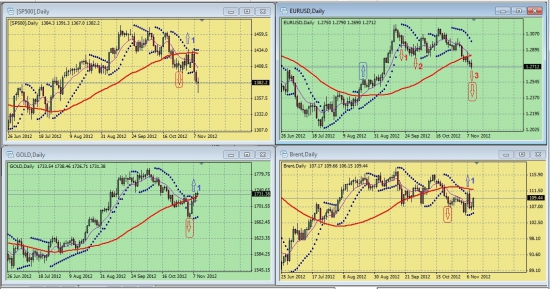 Обзор сигналов на дневных графиках S&P500, EURUSD, GOLD, BRENТ за период 05.11.-09.11 (на 00.00 мск 12.11.12)