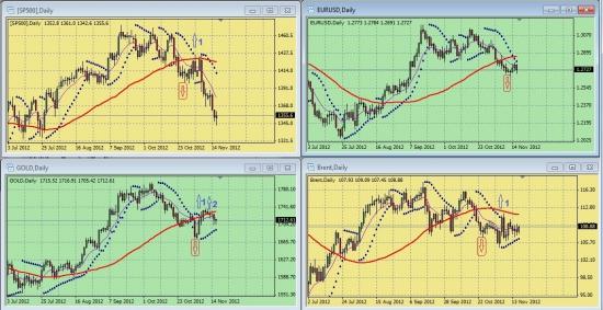 Обзор сигналов на дневных графиках S&P500, EURUSD, GOLD, BRENТ за период 12.11.-16.11 (на 00.00 мск 19.11.12)