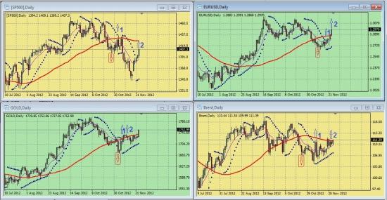 Обзор сигналов на дневных графиках S&P500, EURUSD, GOLD, BRENТ за период 19.11.-23.11 (на 00.00 мск 26.11.12)
