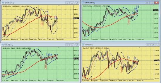 Обзор сигналов на дневных графиках S&P500, EURUSD, GOLD, BRENТ за период 26.11.-30.11 (на 00.00 мск 03.12.12)