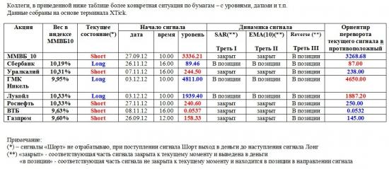 ММВБ. Прогноз ближайших сессий. Обзор системных сигналов за период 26.11.12-30.11.12.