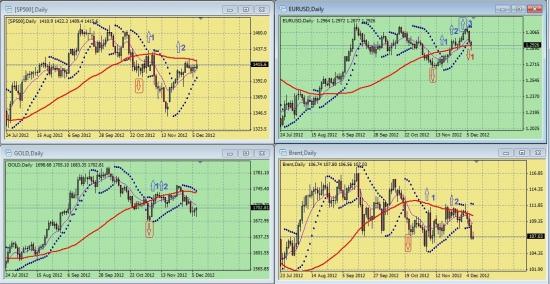Обзор сигналов на дневных графиках S&P500, EURUSD, GOLD, BRENТ за период 03.12.-07.12 (на 00.00 мск 10.12.12)