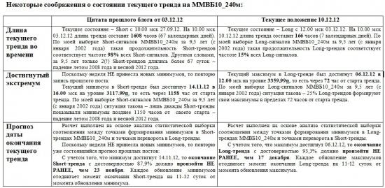ММВБ. Прогноз ближайших сессий. Обзор системных сигналов за период 03.12.12-07.12.12.