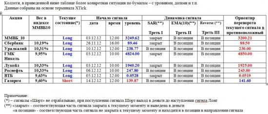 ММВБ. Прогноз ближайших сессий. Обзор системных сигналов за период 10.12.12-14.12.12.