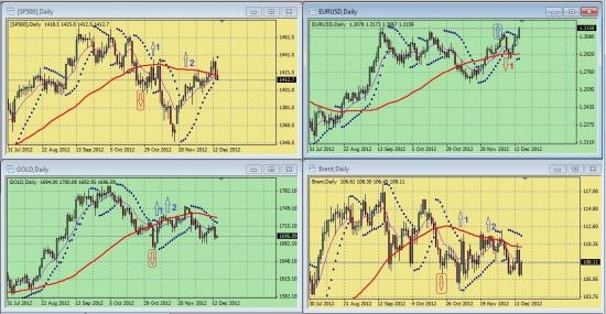 Обзор сигналов на дневных графиках S&P500, EURUSD, GOLD, BRENТ за период 10.12.-14.12 (на 00.00 мск 17.12.12)