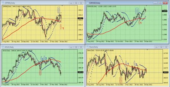 Обзор сигналов на дневных графиках S&P500, EURUSD, GOLD, BRENТ за период 17.12.-21.12 (на 00.00 мск 24.12.12)