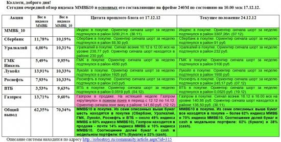 ММВБ. Прогноз ближайших сессий. Обзор системных сигналов за период 17.12.12-21.12.12.