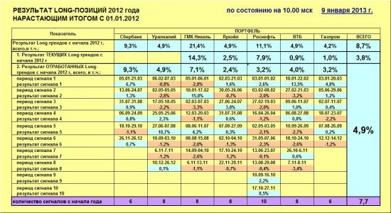 ММВБ. Прогноз ближайших сессий. Обзор системных сигналов за период 24.12.12-28.12.12.
