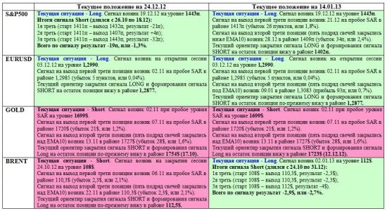 Обзор сигналов на дневных графиках S&P500, EURUSD, GOLD, BRENТ за период 24.12.12-11.01.13 (на 00.00 мск 14.01.13)