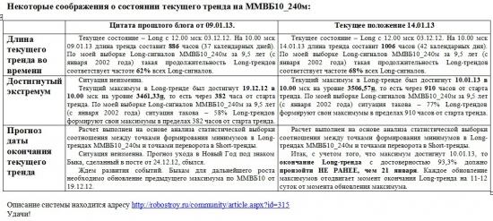ММВБ. Прогноз ближайших сессий. Обзор системных сигналов за период 08.01.13-11.01.13.