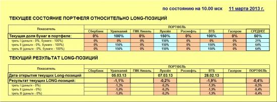 ММВБ. Прогноз ближайших сессий. Обзор системных сигналов за период 04.03.13-07.03.13.
