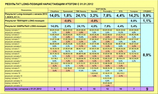 ММВБ. Прогноз ближайших сессий. Обзор системных сигналов за период 11.03.13-15.03.13.