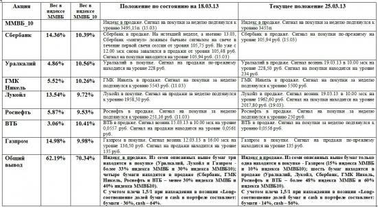 ММВБ. Прогноз ближайших сессий. Обзор системных сигналов за период 18.03.13-22.03.13.