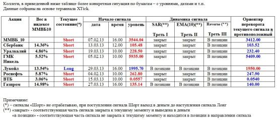 ММВБ. Прогноз ближайших сессий. Обзор системных сигналов за период 25.03.13-29.03.13.