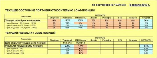 ММВБ. Прогноз ближайших сессий. Обзор системных сигналов за период 01.04.13-05.04.13.