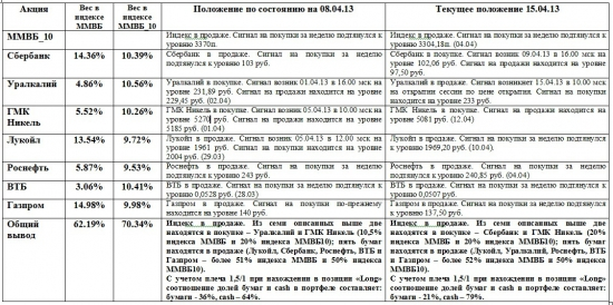 ММВБ. Прогноз ближайших сессий. Обзор системных сигналов за период 08.04.13-12.04.13.