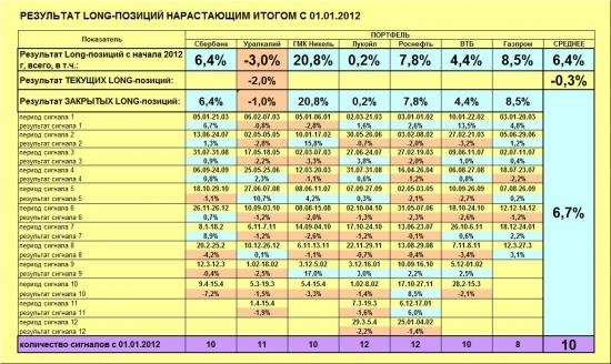 ММВБ. Прогноз ближайших сессий. Обзор системных сигналов за период 15.04.13-19.04.13.