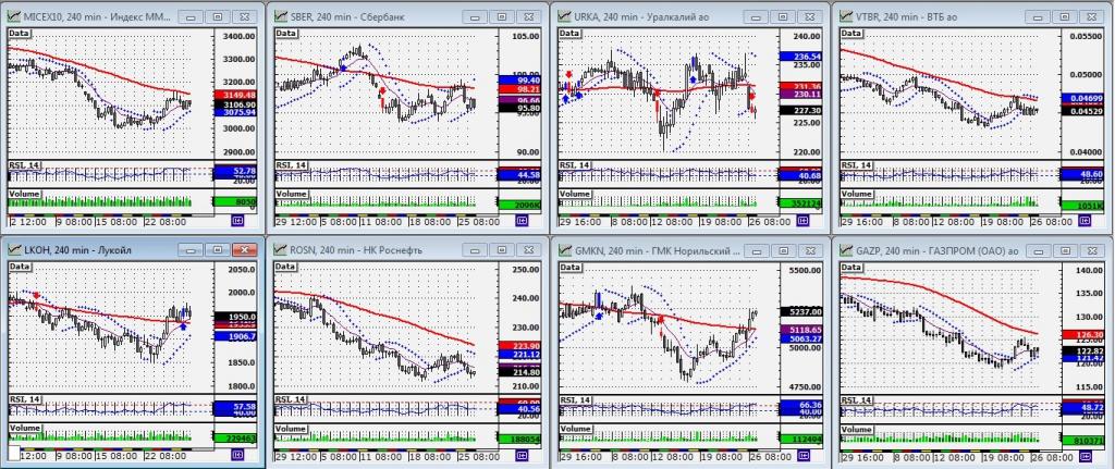 северсталь прогноз акций