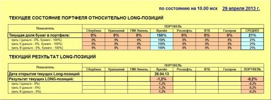 ММВБ. Прогноз ближайших сессий. Обзор системных сигналов за период 22.04.13-26.04.13.