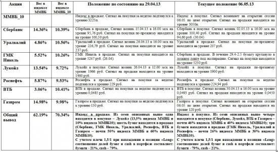 ММВБ. Прогноз ближайших сессий. Обзор системных сигналов за период 29.04.13-03.05.13.