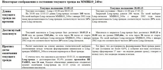 ММВБ. Прогноз ближайших сессий. Обзор системных сигналов за период 13.05.13-17.05.13.