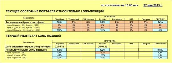 ММВБ. Прогноз ближайших сессий. Обзор системных сигналов за период 20.05.13-24.05.13.
