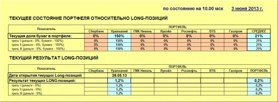 ММВБ. Прогноз ближайших сессий. Обзор системных сигналов за период 27.05.13-31.05.13.