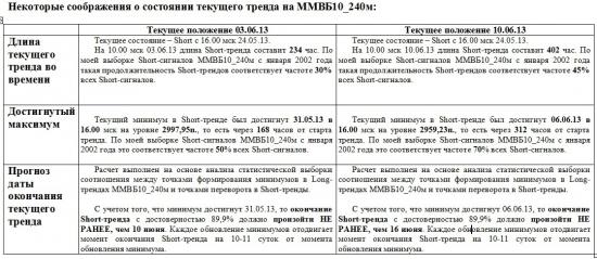ММВБ. Прогноз ближайших сессий. Обзор системных сигналов за период 03.06.13-07.06.13.