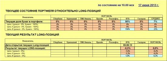 ММВБ. Прогноз ближайших сессий. Обзор системных сигналов за период 10.06.13-14.06.13.