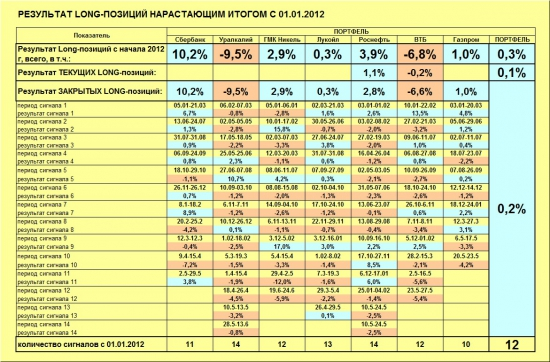 ММВБ. Прогноз ближайших сессий. Обзор системных сигналов за период 17.06.13-21.06.13.