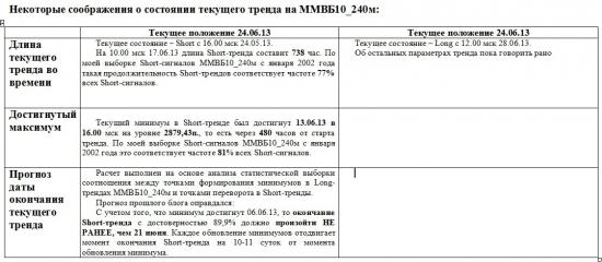 ММВБ. Прогноз ближайших сессий. Обзор системных сигналов за период 24.06.13-28.06.13.