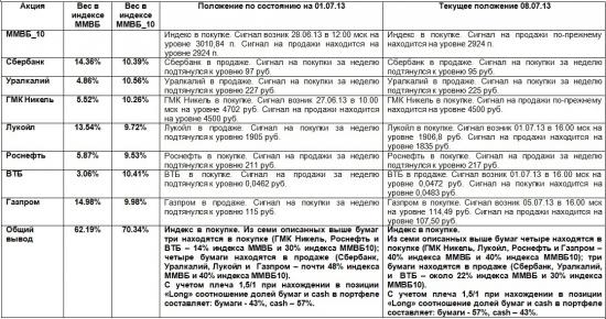 ММВБ. Прогноз ближайших сессий. Обзор системных сигналов за период 01.07.13-05.07.13.