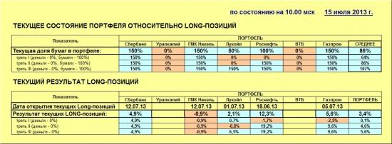 ММВБ. Прогноз ближайших сессий. Обзор системных сигналов за период 08.07.13-12.07.13.