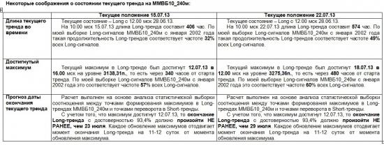 ММВБ. Прогноз ближайших сессий. Обзор системных сигналов за период 15.07.13-19.07.13.