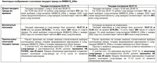 ММВБ. Прогноз ближайших сессий. Обзор системных сигналов за период 22.07.13-26.07.13.