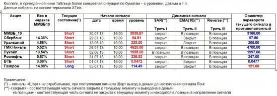 ММВБ. Прогноз ближайших сессий. Обзор системных сигналов за период 29.07.13-02.08.13.