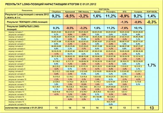ММВБ. Прогноз ближайших сессий. Обзор системных сигналов за период 12.08.13-16.08.13.