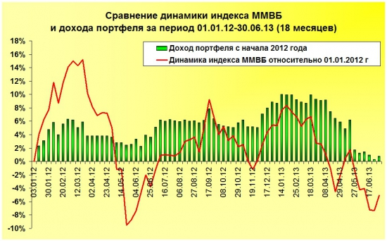 Обзор системных сигналов за период Январь'12 – Июнь'13 (18 месяцев).